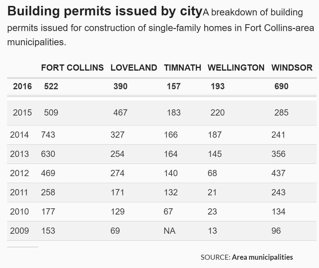 Northern_colorado_building_permits